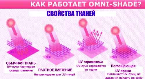 Технология Columbia Omni-Shade